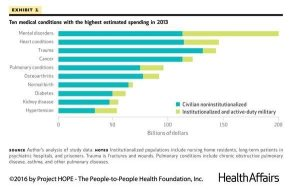 Project Hope Health Affairs, SunCloud Health