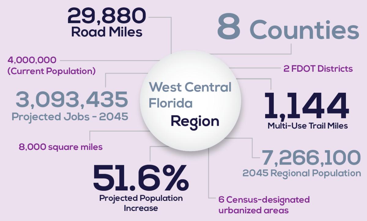 Infographic Regional