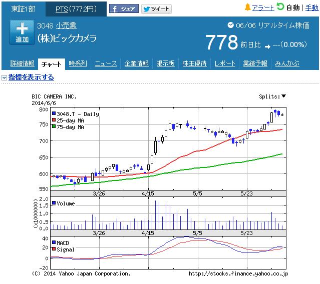 ビックカメラ5月のチャート