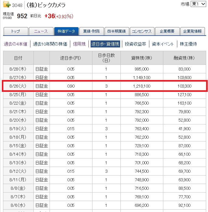 ビックカメラ(3048)株主優待権利落ち日の逆日歩