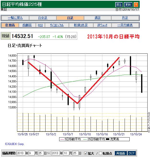 2013年10月の日経平均