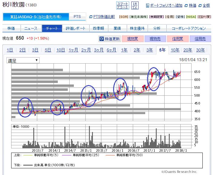 秋川牧園(1380)の株主優待買い
