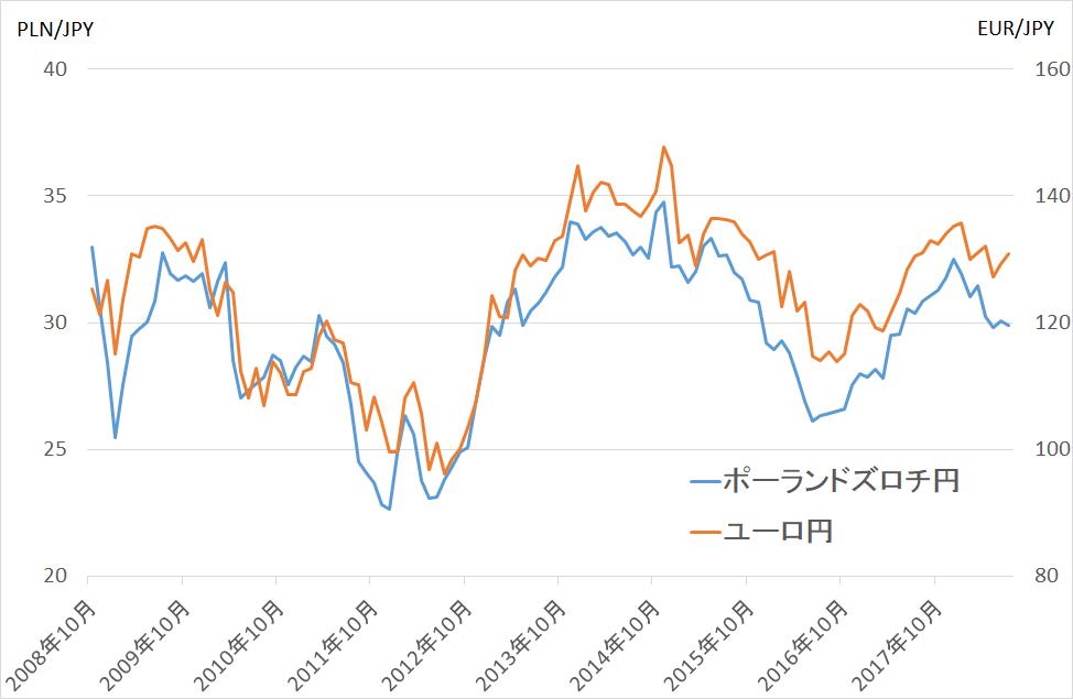 ポーランドズロチ円とユーロ円の相関関係をチャートで確認