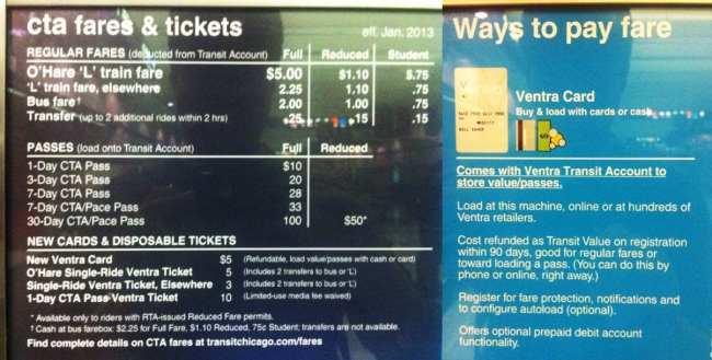 Metro de Chicago - Ventra Card - Valores e explicações