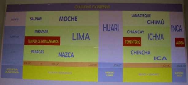 sitios arqueológicos de lima: Huaca Huallamarca - linha do tempo