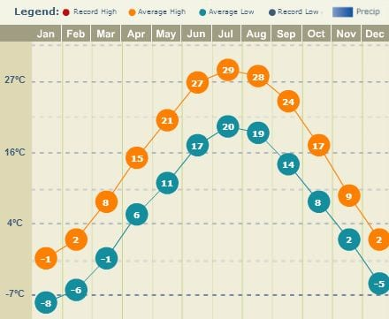Melhor época para visitar Chicago - temperatura média anual