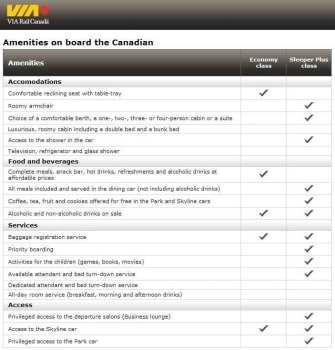 Viajar de Trem no Canadá: The Canadian - Classes tarifárias