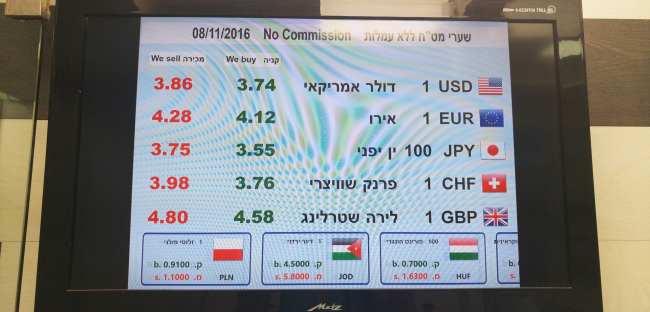 Qual moeda levar para Israel - 01