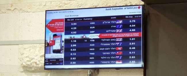 Qual moeda levar para Israel - 03