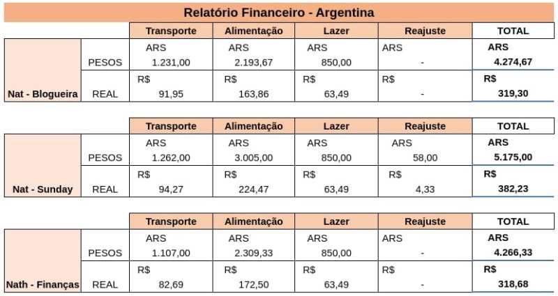 Quanto custa viajar para Buenos Aires?