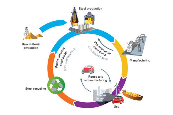 鋼のライフサイクル