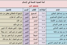 صورة أئمة الحديث التسعة جميعهم عرب