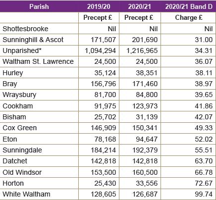 RBWM Parish Precepts 2020 21