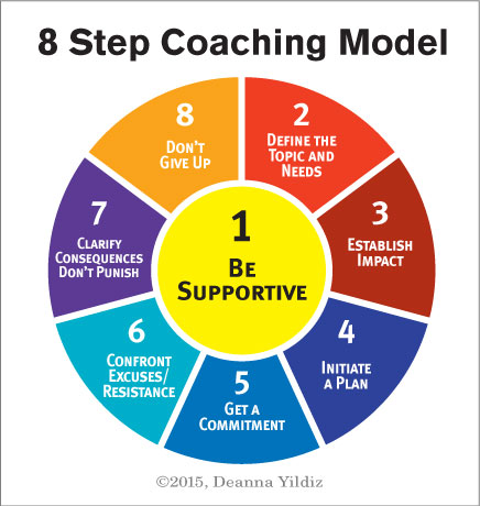 8 Step Coaching Diagram