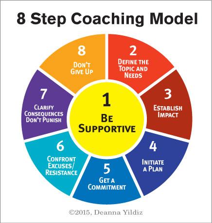 8 Step Coaching Diagram