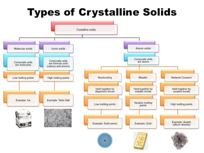Crystalline Solids Chart