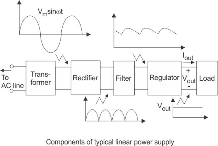 What Is Power Supply Regulation