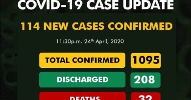 BREAKING: Nigeria records 114 new COVID-19 cases, total jumps to 1095