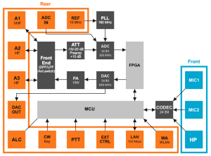 SunSDR2pro Block Diagram