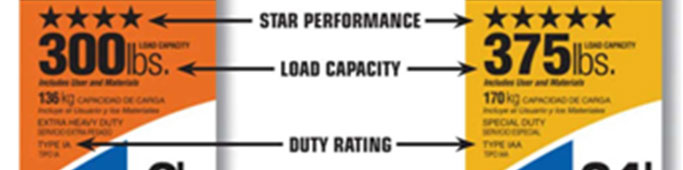 featured image showing ladder duty ratings