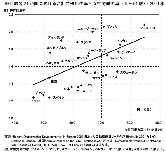 OECD加盟24カ国における合計特殊出生率と女性労働力率
