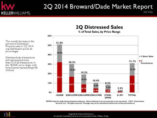 Distressed Miami Dade 2Q 2014