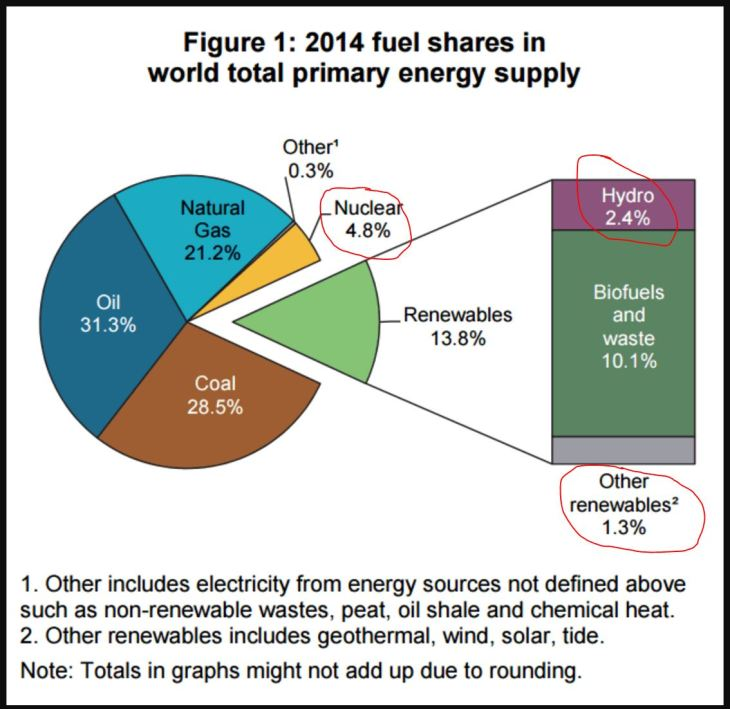 World Total Primary Energy Supply   sunshine hours
