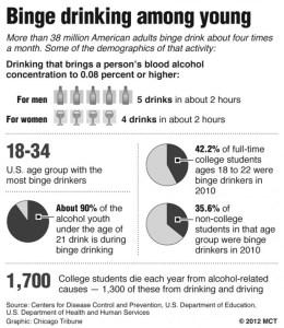 binge drinking statistics