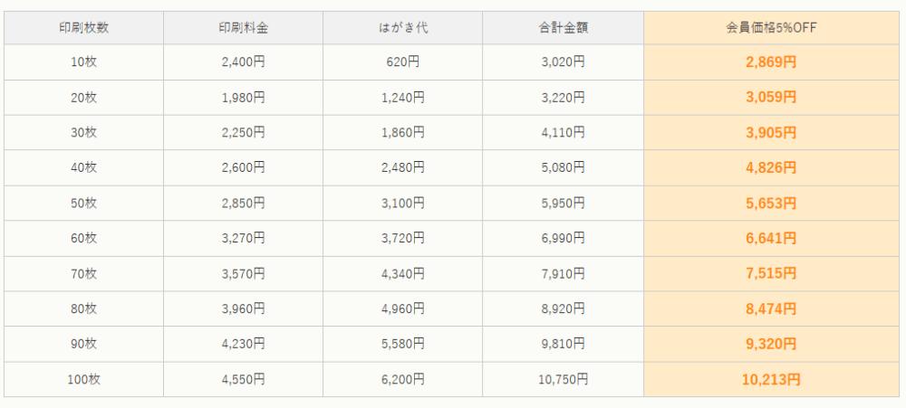 rakuraku_price