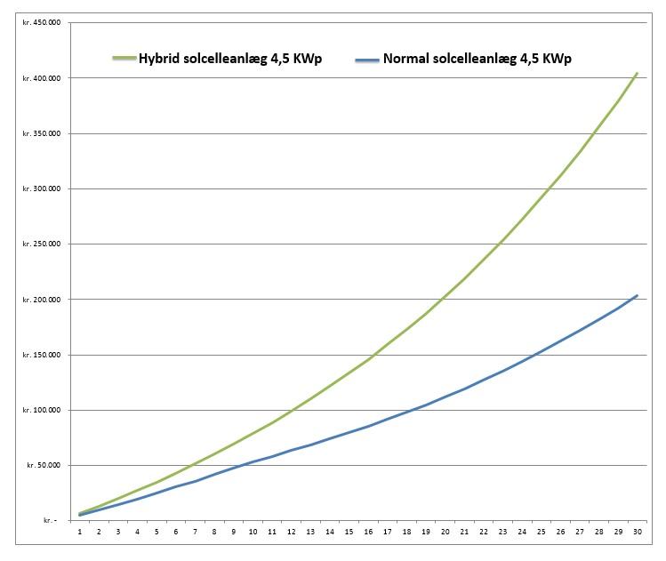 Sammenligning mellem hybrid og normal solcelleanlæg