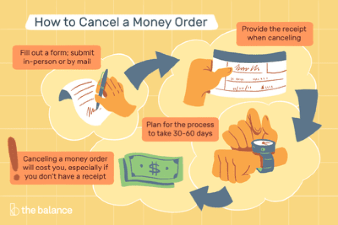 How to Cancel or Replace Money Orders