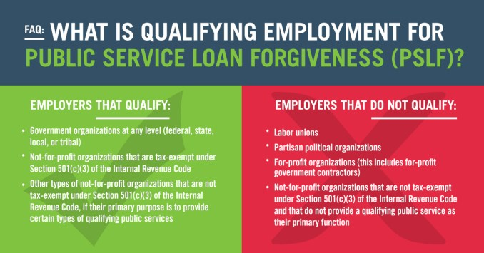 What's a PSLF Qualifying Employer?