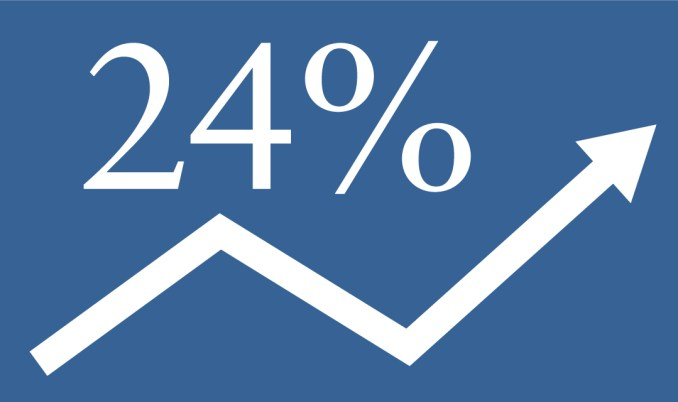 What Is 24% Apr on a Credit Card