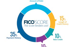 what credit score do lender use