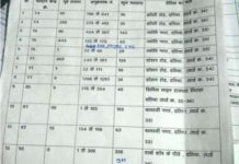 fake-voters-found-in-mp-ec-orders-to-probe-after-congress-demands