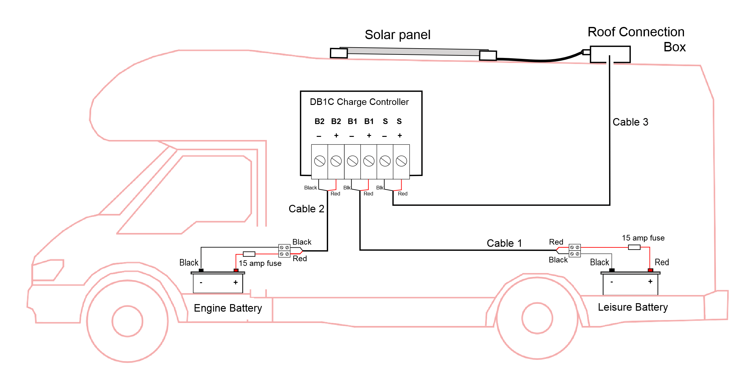 Solar Boat Battery Wiring Diagram Worksheet And 12v Wire Panel Installation For Motorhomes Boats Part 3 Rh Sunworks Co Uk 12 Volt