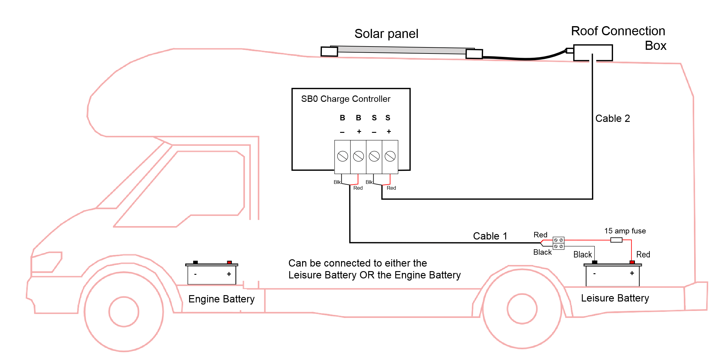 Wiring for Kit 80 UNO solar panel system choose correctly for your motorhome, boat or leisure battery wiring diagram at creativeand.co
