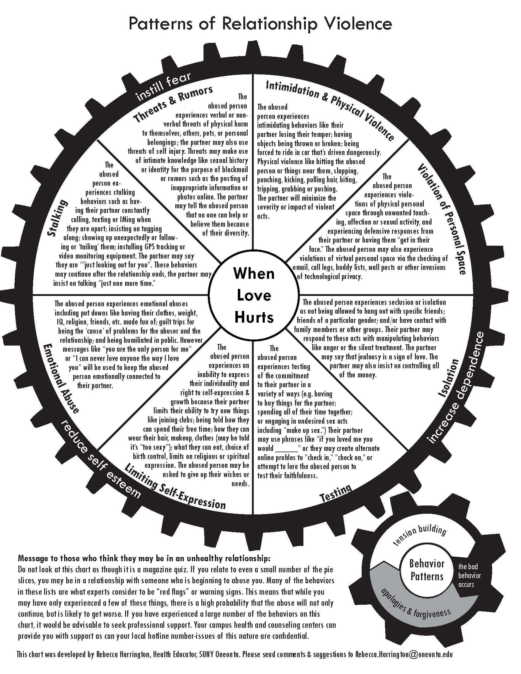 Relationship Violence Wheels