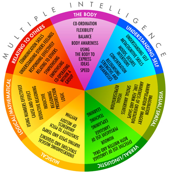 discovery wheel multiple intelligences The multiple intelligence wheel - an interactive and contributive website that enables the user to create their own wheel of preferred learning styles.