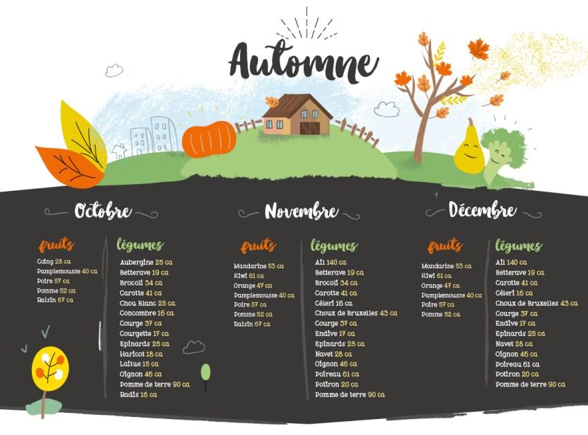 Calendrier des légumes d'automne pour Super Boîte à Lunch