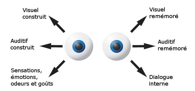 Hypnose et anxiété : mouvement des yeux PNL