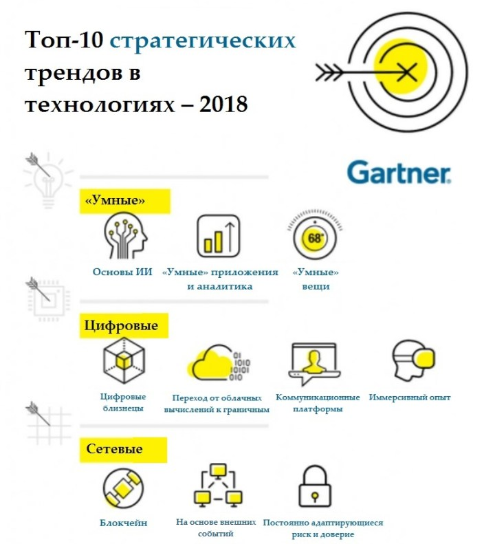 gartner-top-strategic-tech-trends-for-2018