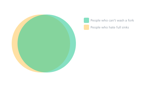 Venn diagram showing an almost complete overlap of people who can't wash forks, and people who hate full sinks.