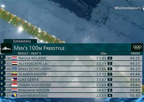 Bh. plivač Emir Muratović zauzeo 46. mjesto na Olimpijskim igrama