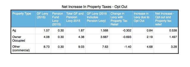 Opt Out levy Changes 2016