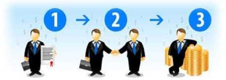 партнёрские программы в интернет маркетинге и партнёрская реклама