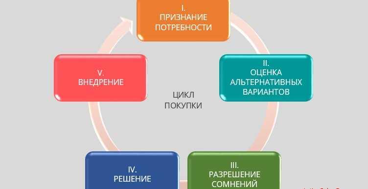 фазы цикла покупки