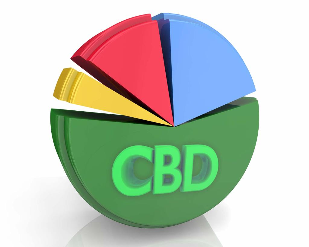 Identify-High-Quality-CBD-Products---CBD-Quantity-and-Quality