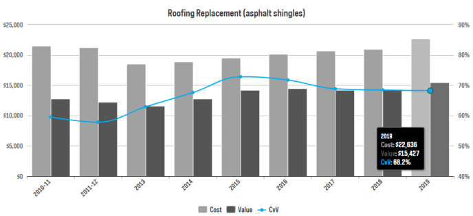 From Remodeling Magazine CostvsValue Report: Roof Replacement Return on Investment is 68% in 2019, a high ROI and ou #1 reason for a roof replacement