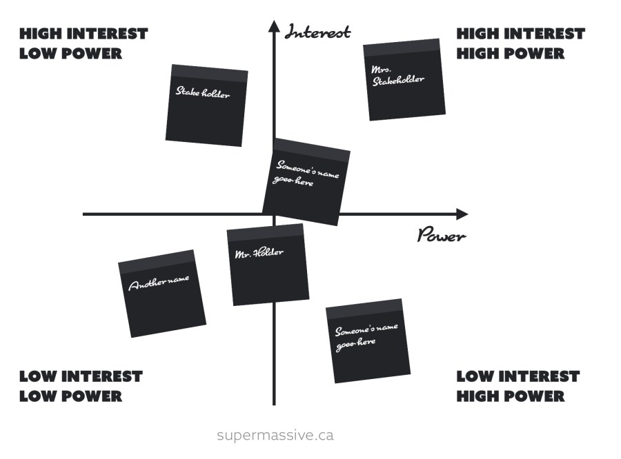 A stakeholder mapping matrix with post-its placed in relevant positions of low to high power and interest